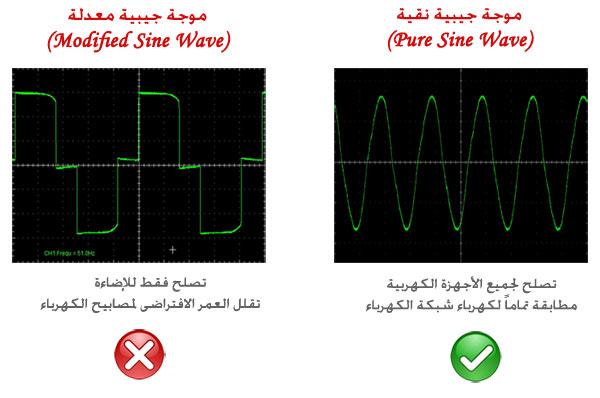 pure-or-modifide-sine-wave
